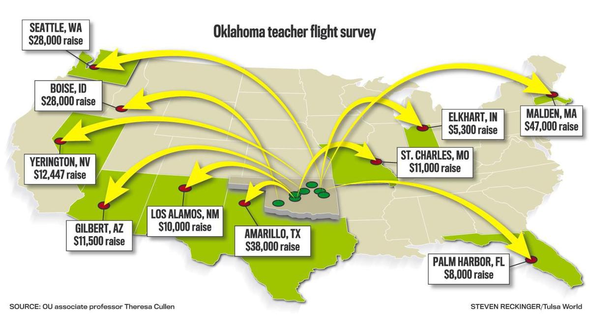 Teachers Who Leave Oklahoma Make 19000 More On Average Ou
