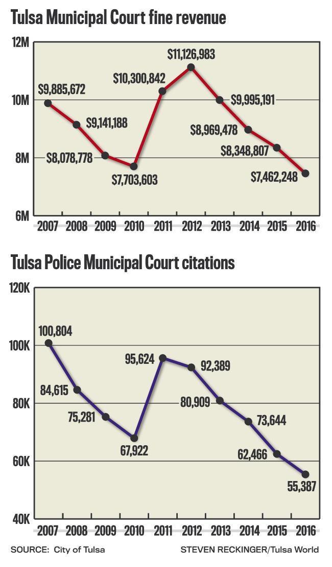 City Of Tulsa Prosecutor S Office