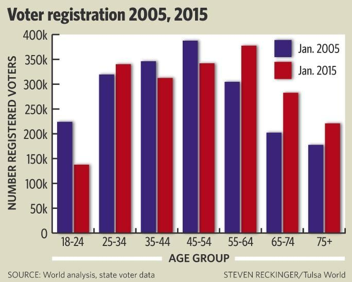 Voter registration 2005, 2015 map