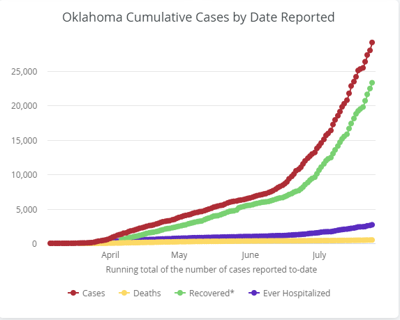 Oklahoma COVID