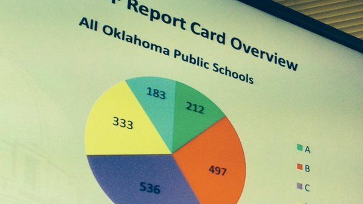 Same Foundation That Helped Ok Implement A F School Report Cards Now Involved In System S Revision Education Tulsaworld Com