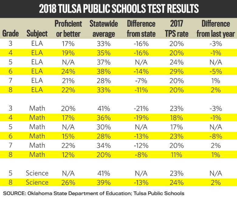 TPS Trails State Averages In Second Year Of More Rigorous