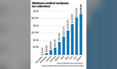 Oklahoma medical marijuana tax collections