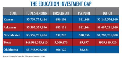Oklahoma State School Board's new comparison of per-pupil spending in OK and neighboring states