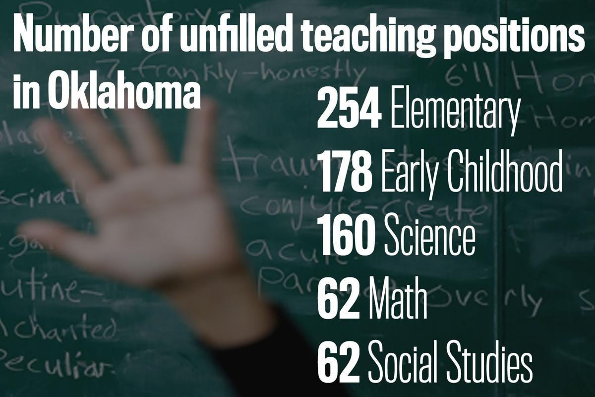 Oklahoma And Emergency Teacher Certifications By The Numbers