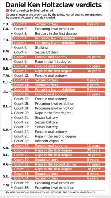 Daniel Holtzclaw verdict newsok graphic