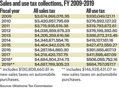 Surge in use tax collections could signal shift in state and local government finances (copy)