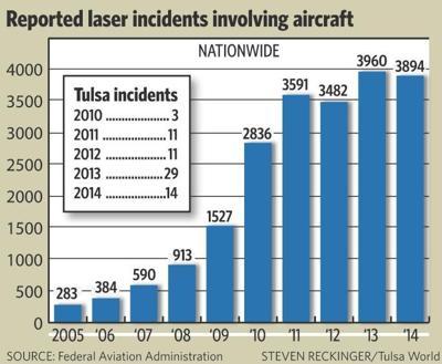 Laser pointer graph