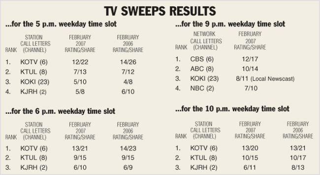 KOTV once again tops the ratings in key time slots   Archive
