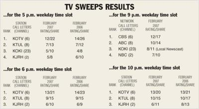 KOTV once again tops the ratings in key time slots | Archive