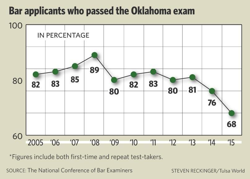 High failure rate on Oklahoma bar exam prompts change to state test