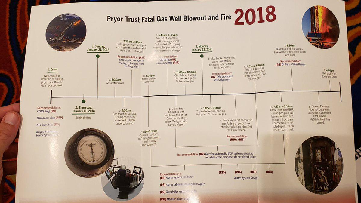CSB timeline