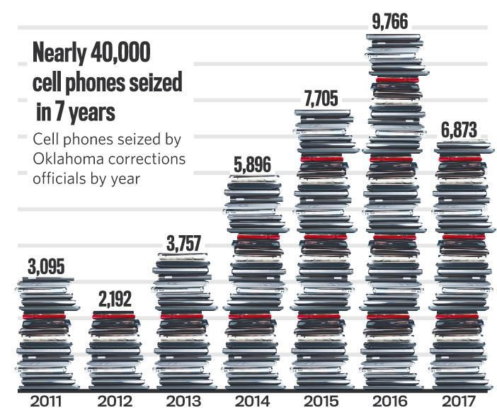 Crime ringleaders are using cellphones in prison  Officials know it
