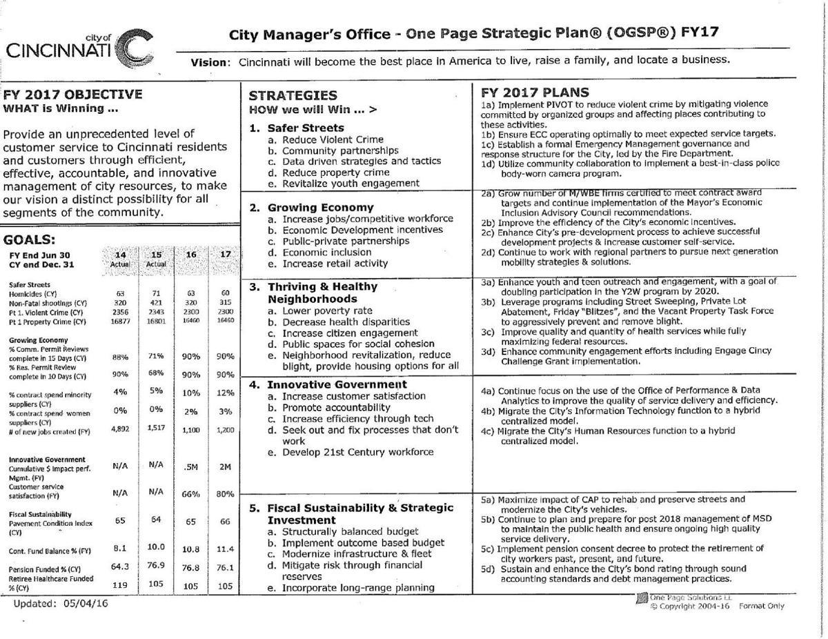 Cincinnatis one page strategic plan tulsaworld download pdf cincinnatis one page strategic plan pronofoot35fo Choice Image