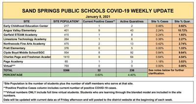 Sand Springs Public Schools COVID-19 weekly update