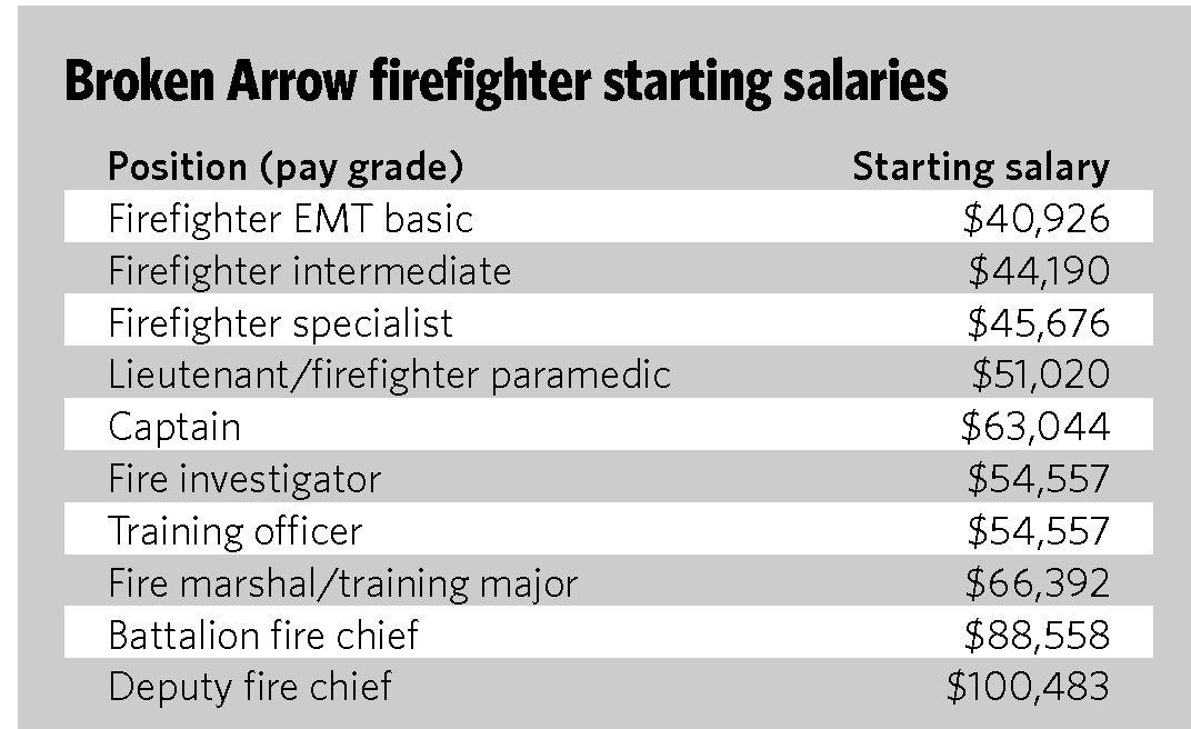 BA firefighters to get 2 5 percent raises under new