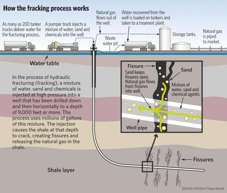 Fracking: The Promise And The Problems – Thoughts of a ...  |Fracking Process