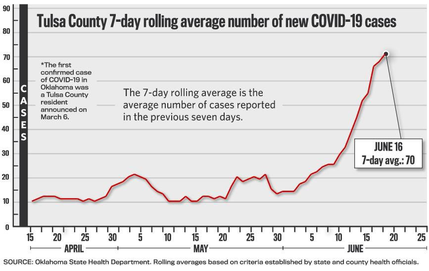 COVID-19: Spike in new cases continues Tuesday, as Oklahoma ...