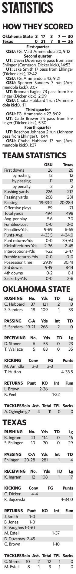 OSU vs. Texas stats
