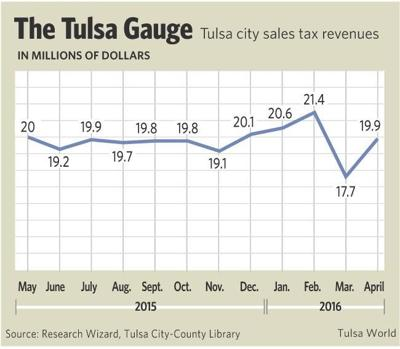 The Tulsa Gauge - April 17