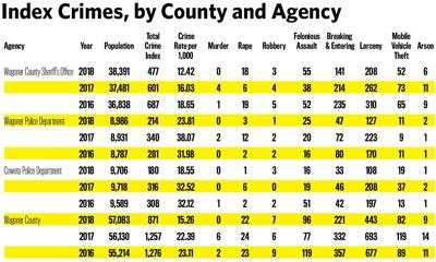 Drop in crime: Entire county sees decrease in violent crimes