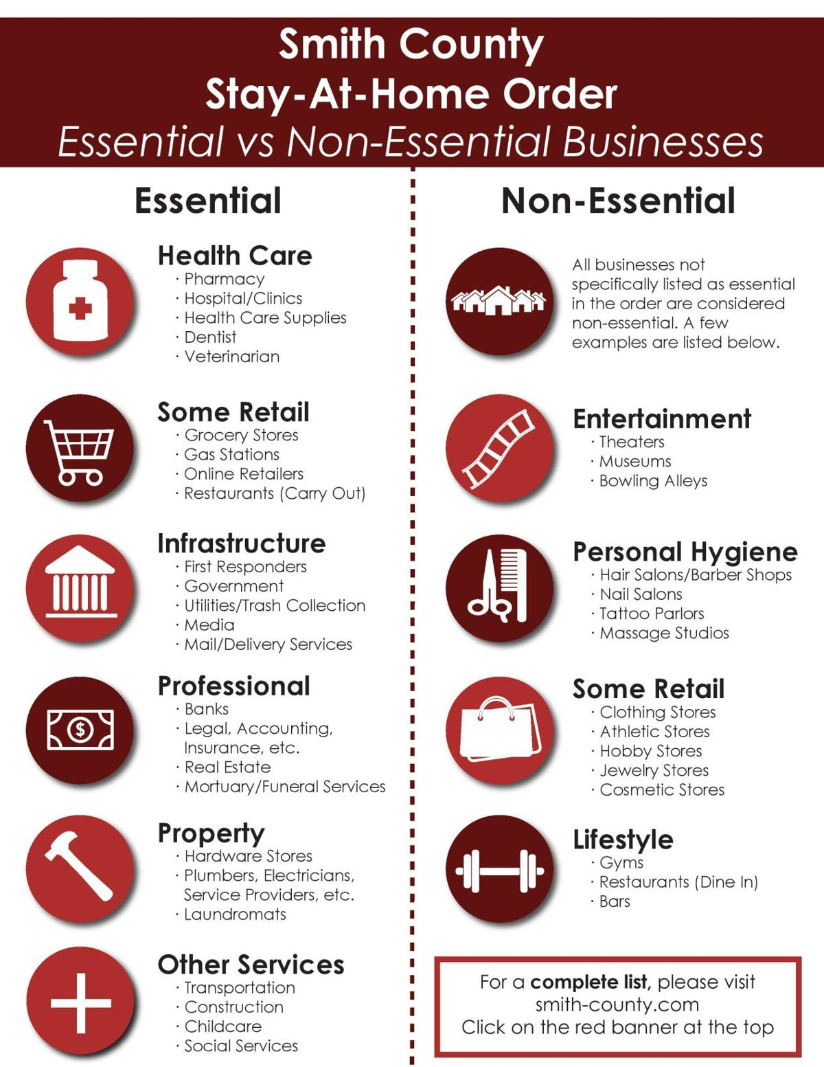 Essential vs. Non-Essential Business