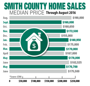 Smith County home sales rebound, but buyers, sellers may see 'election effect' in coming months