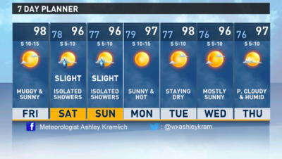 East Texas stays hot, but not under heat advisory on Friday