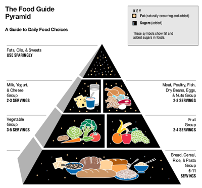 Editorial: Government dietary guidelines were wrong