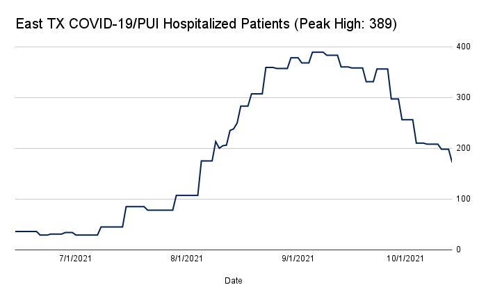 NET Health Hospitalizations