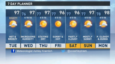 Weather to remain hot and dry through the end of the week