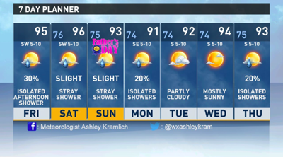 East Texas remains under heat wave going into Father's Day weekend