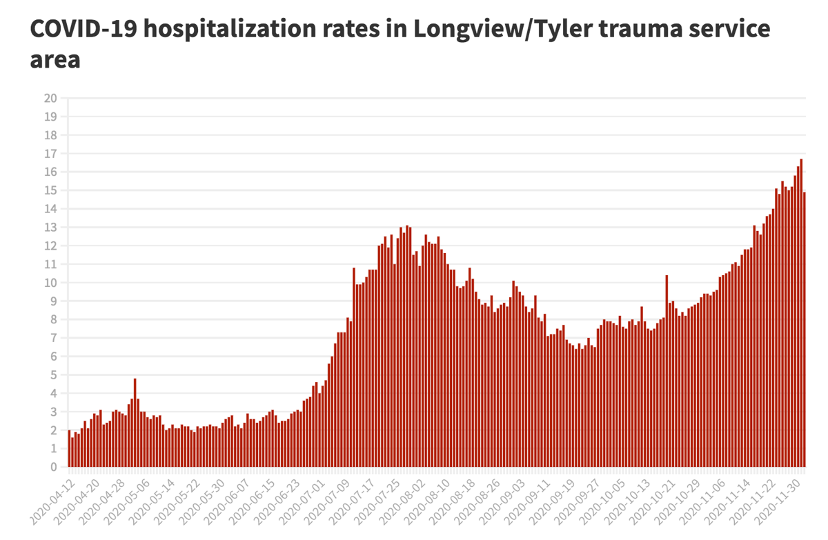 COVID-19 hospitalizations in Longview/Tyler trauma service area