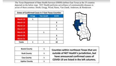 Smith County Coronavirus Cases Remains At 10 Local News Tylerpaper Com