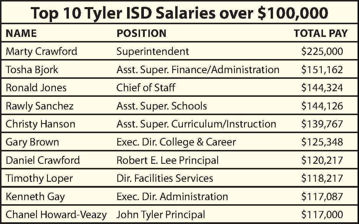A look at salaries in Tyler ISD and how pay compares to