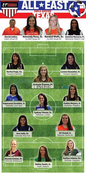 All-East Texas Girls Soccer: Brook Hill seniors share MVP honor