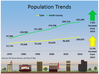 Tyler and Smith County growing, becoming more diverse