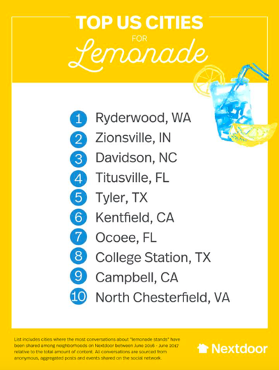 Tyler makes list for best lemonade stands; ranked number 5 out of 10