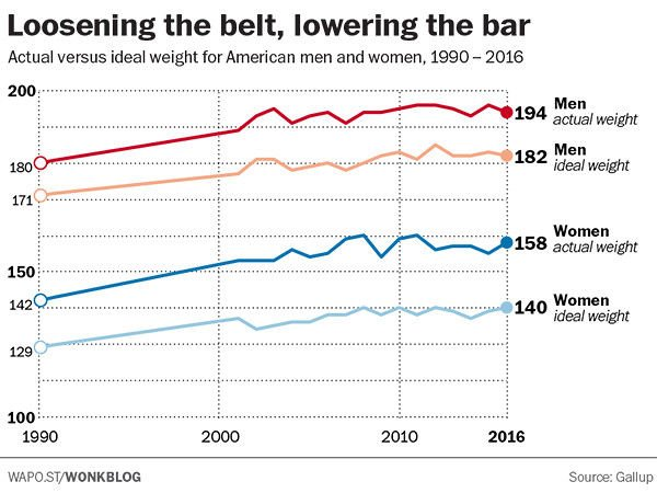Almost half of overweight people in America don't realize they're overweight