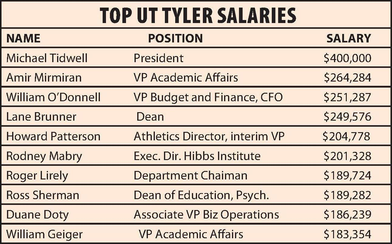 Director Of Operations Salary >> A Look At The Top Salaries At The University Of Texas At Tyler