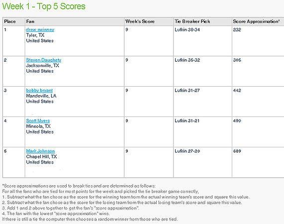 Tylerite Drew Swinney wins first week of Pigskin Picks