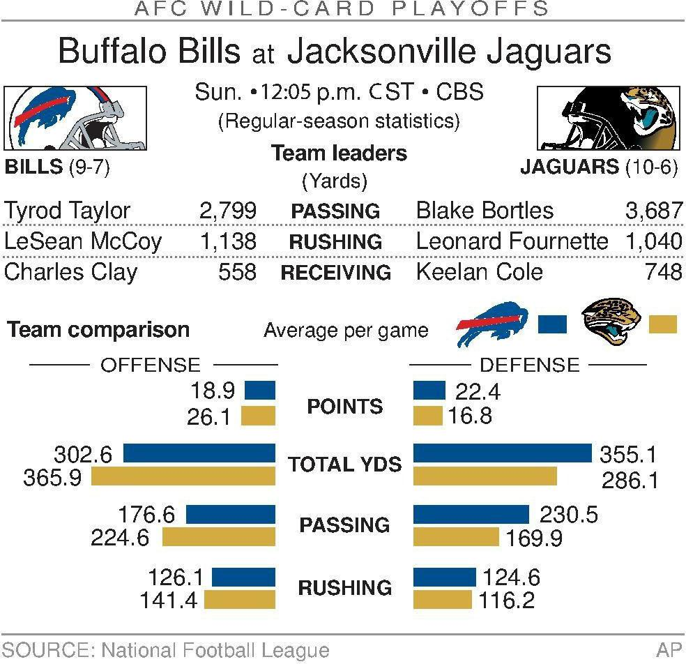 Playoffs could change perception for QBs Taylor and Bortles