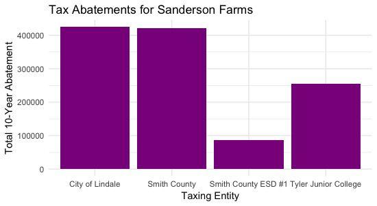 Sanderson Farms Tax Abatement Chart