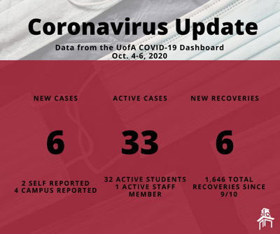 Coronavirus graphic oct. 8