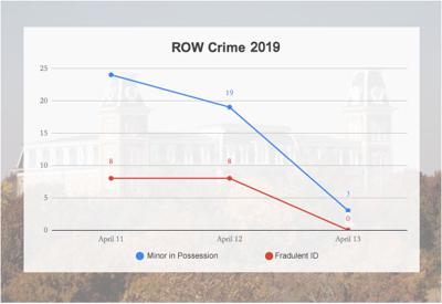 Police Write Many Citations During ROW Week, Make Few Arrests