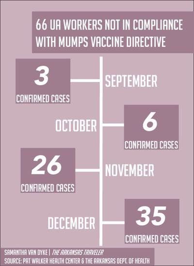 66 UA Workers Not in Compliance with Mumps Vaccine Directive