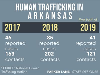 Sex Trafficking Graphic