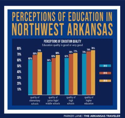 Perceptions of Education in NWA