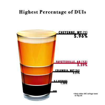 Highest Percentage of DUIs