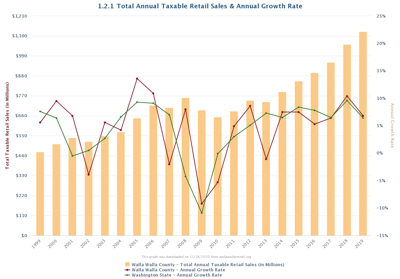 1.2.1 Total Annual Taxable Retail Sales & Annual Growth Rate